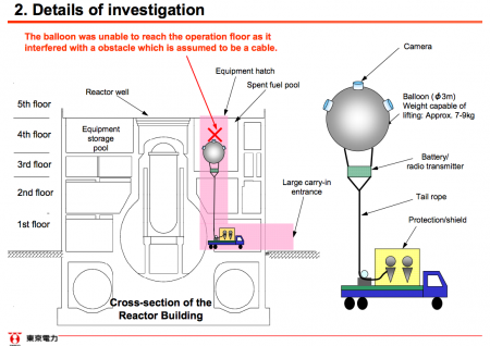 [This is not a joke] Tepco flew a balloon to research reactor1 but it stopped by a cable. 2