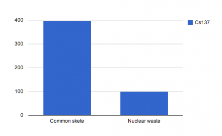Cesium from 75% of fishery products in Fukushima