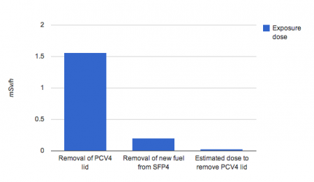 [Reactor4] Exposure dose to remove the lid of PCV4 was 52 timers higher than new fuel from SFP4