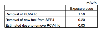 [Reactor4] Exposure dose to remove the lid of PCV4 was 52 timers higher than new fuel from SFP4 2