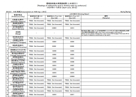 Cesium from tap water in 26% of the prefectures