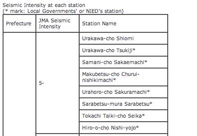 M5.9 Hokkaido, JMA seismic intensity was 5- 2