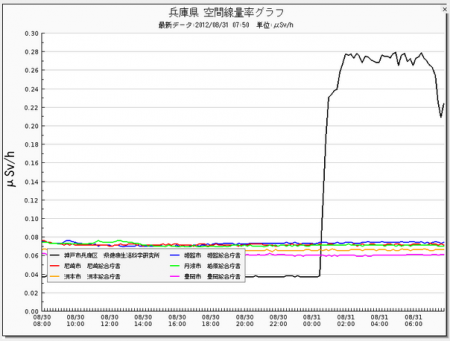 Radiation level picked up 7 times in Kobe 2