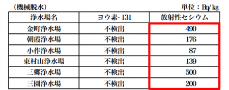 500 Bq/Kg from the mud of Tokyo tap water source