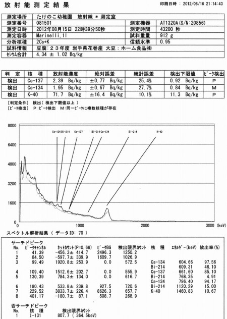 Cesium measured from Tofu in Aichi, Mid Japan