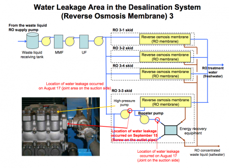 "Contaminated water leakage, ""βray dose was 1.33 mSv/h on its surface"" 3"