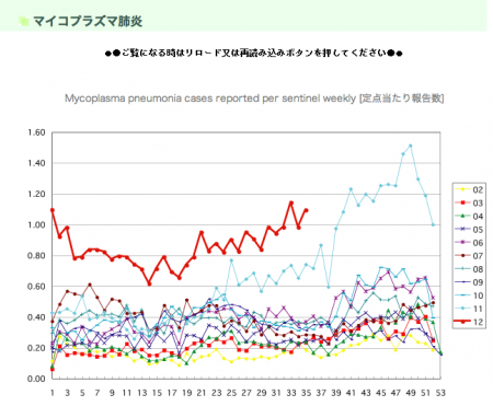 Pneumonia is unusually increasing around in hotspot