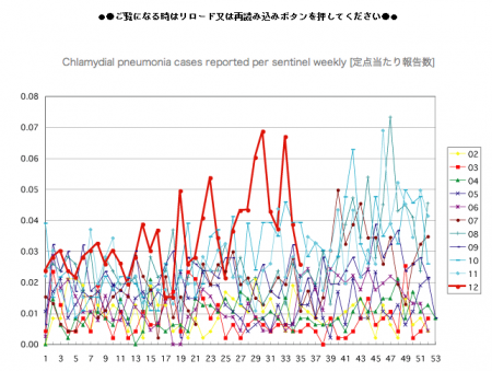 Pneumonia is unusually increasing around in hotspot 2