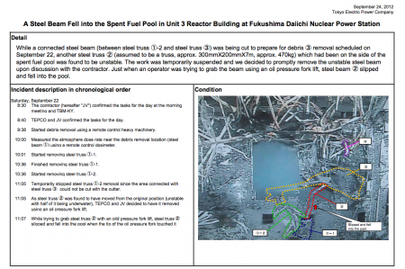 Tepco released reactor3 related information in English one day later than Japanese version