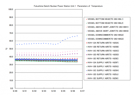 """PCV temperature is rapidly increasing in reactor1, """"10℃ in 2 days"""""""