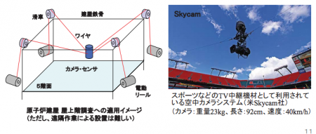 Tepco developing remote controlling robots, wall crawler, airship, RPV diver 3
