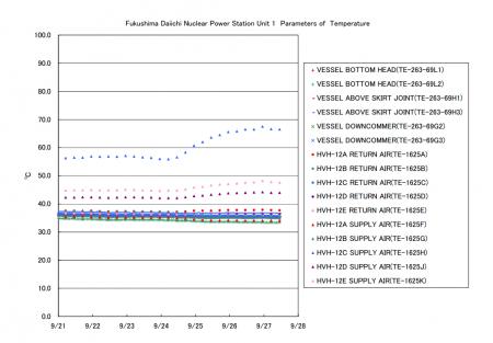 temperature of PCV1