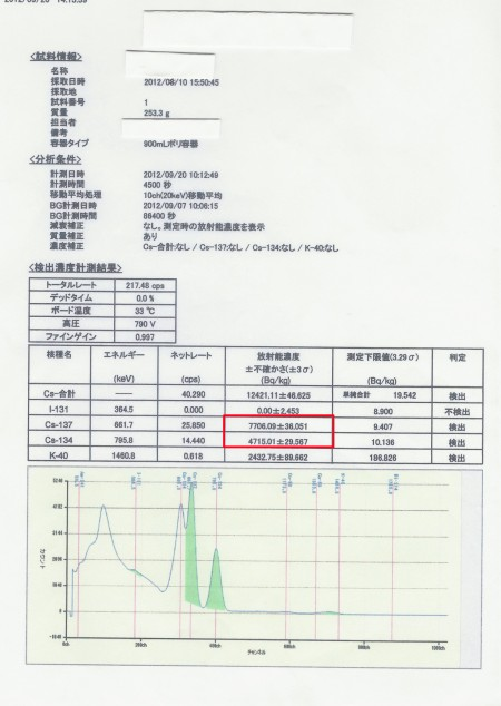 "12421.1 Bq/Kg from black substance in Gunma ""Babies are crawling the substance"" 2"