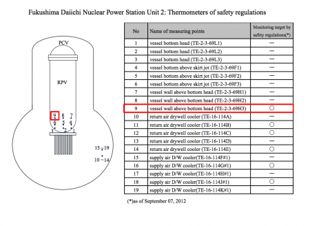 Only 1 measuring point remains available to measure temperature in RPV of reactor2