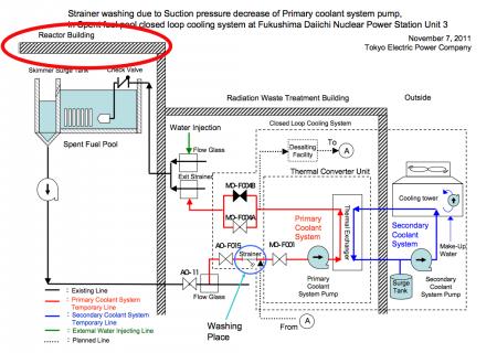 Rainwater flows into SFP of reactor3