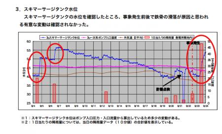 Rainwater flows into SFP of reactor3 2