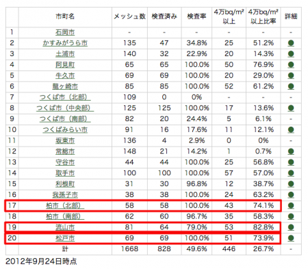 More than 40,000 Bq/m2 from 82.8% of Nagareyama city in Chiba