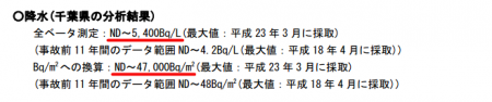 "Black rain fell in Chiba, ""5400 Bq/L of beta nuclide in March of 2011"""