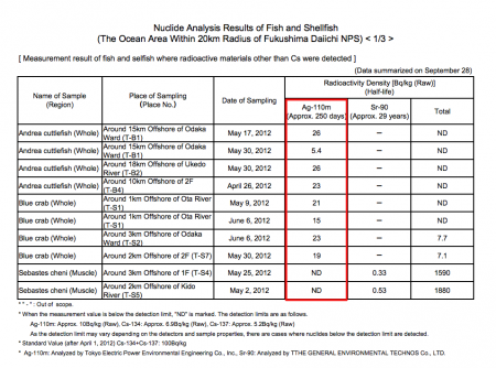 """Radioactive silver, Ag-110m measured from fishery products offshore Fukushima, """"Shipment was 9/11"""""""