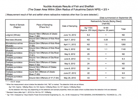 "Radioactive silver, Ag-110m measured from fishery products offshore Fukushima, ""Shipment was 9/11"" 7"