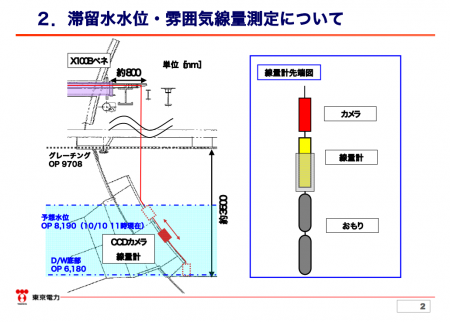 "11.1Sv/h in penetration tip of reactor1, ""The higher it goes in PCV, the higher the radiation level goes."" 5"