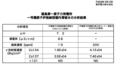 Radiation level is higher out of PCV than inside in reactor1 2