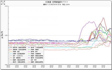Radiation level spiked in Hokkaido