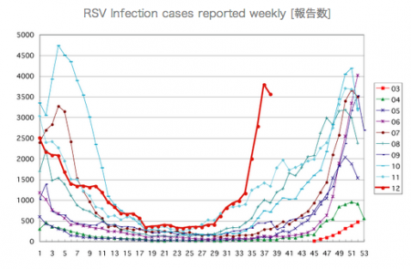 "Infantile disease respiratory syncytial virus infection is spiking up in Japan, ""Highest in past 10 years"""