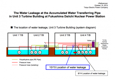 "Highly contaminated water leaked in reactor3 again, Tepco ""It was spouting out of the hose"""