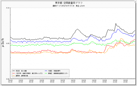 Radiation level is picking up in Tokyo