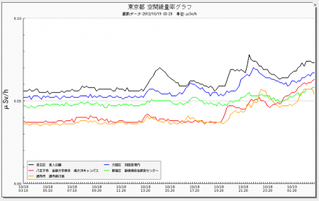 Radiation level keeps going up in Tokyo and Kanagawa area