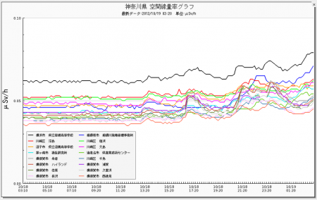 Radiation level keeps going up in Tokyo and Kanagawa area 2