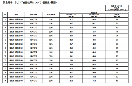 "Cesium measured from all the 61 unpolished rice samples in Fukushima, ""the max is 99Bq/Kg"""
