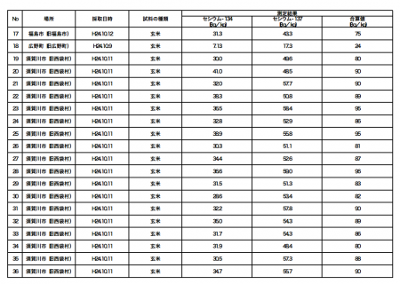 "Cesium measured from all the 61 unpolished rice samples in Fukushima, ""the max is 99Bq/Kg"" 2"
