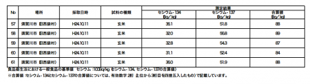 "Cesium measured from all the 61 unpolished rice samples in Fukushima, ""the max is 99Bq/Kg"" 4"