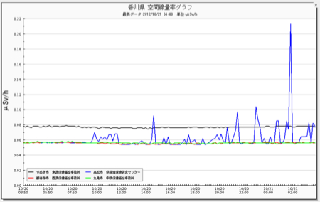 Radiation level spiked from 0.06 to 0.21μSv/h in Kagawa