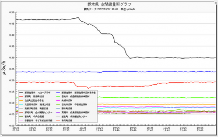 "Monitoring post of Tochigi indicated radiation level suddenly dropped by 0.15μSv/h and stable,""Decontamination ?"""