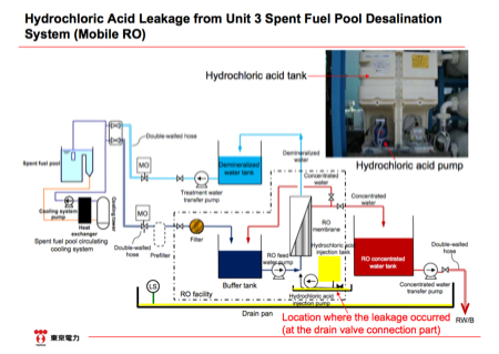 Hydrochloric acid leaked from SFP3 desalination system 3