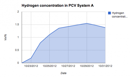 Hydrogen concentration is rapidly increasing in PCV reactor1