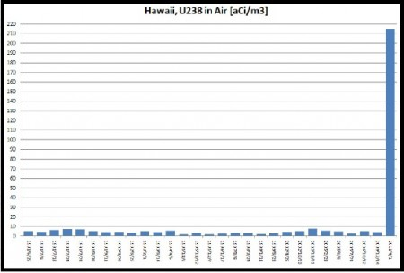 On 3/21/2011,50 times more of Uranium238 was measured in the air of Hawaii than 2010