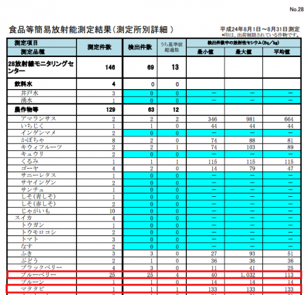 "1,032 Bq/Kg from Fukushima blueberry, ""133 Bq/Kg from actinidia polygama"""