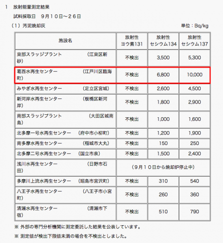 16,800 Bq/Kg of cesium was measured from sewage sludge ash in Tokyo