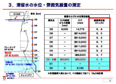 "11.1Sv/h in penetration tip of reactor1, ""The higher it goes in PCV, the higher the radiation level goes."" 4"