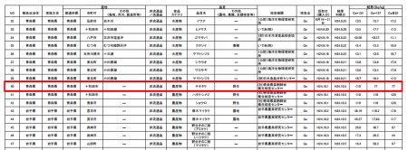 """77Bq/Kg from mushroom in Aomori, """"355km from Fukushima plant"""""""