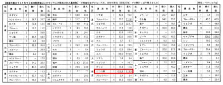 620 Bq/Kg from loquat leaf in Fukushima