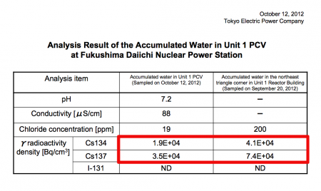 Radiation level is higher out of PCV than inside in reactor1