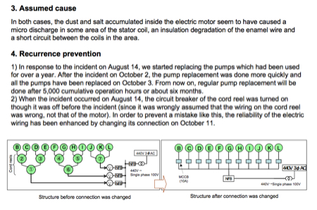 Investigation Results of Smoke Coming out from Electric Motors in the Cesium Absorption Tower Temporary Storage Facility 4