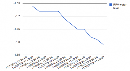 RPV water level of reactor1 fuel area keeps decreasing, now it's reaching the lowest level since 7/12/2012