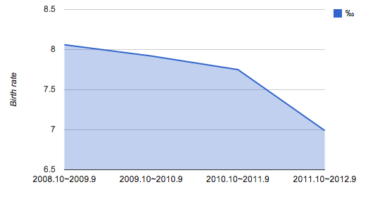 Fukushima prefectural birth rate rapidly dropping in 2012