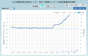 [Debris incineration] Radiation level is jumping up near Kitakyushu city 2